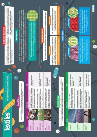 Textiles Poster – Daydream Education