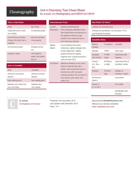 Unit 4 Chemistry Test Cheat Sheet by sunyzz - Download