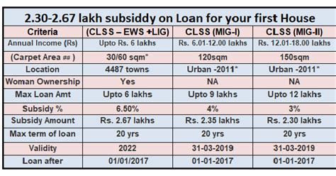 SUBSIDY ON HOUSE LOAN FOR FIRST HOUSE PMAY CLSS   SIMPLE